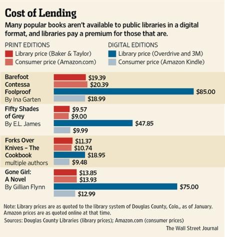 Coste de los libros para las bibliotecas públicas (estudio de The wall Street Journal)